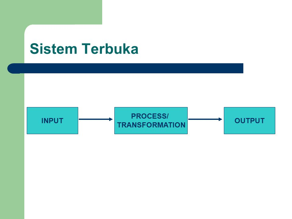 Sistem Tertutup INPUT PROCESS/ TRANSFORMATION OUTPUT CONTROL MECHANISM OBJECTIVES