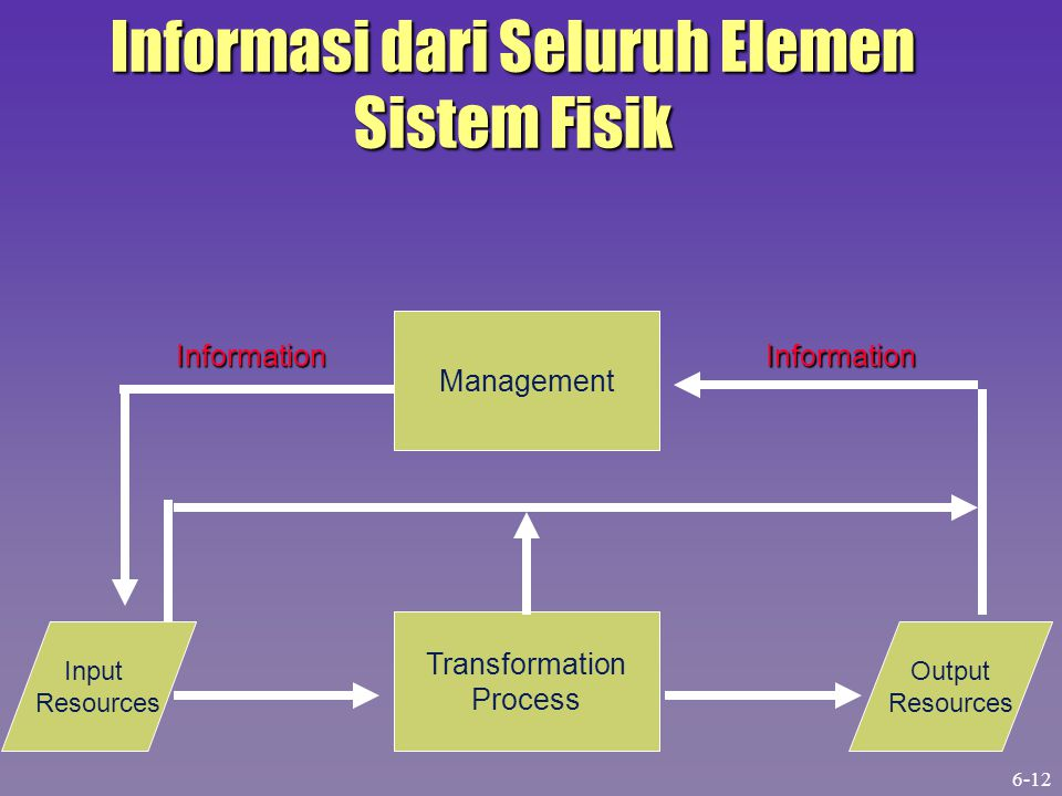 Informasi dari Seluruh Elemen Sistem Fisik Management Transformation Process Output Resources Input Resources Information Information 6-12