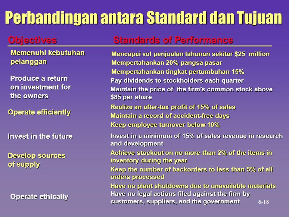 Perbandingan antara Standard dan Tujuan Objectives Standards of Performance Mencapai vol penjualan tahunan sekitar $25 million Mempertahankan 20% pang
