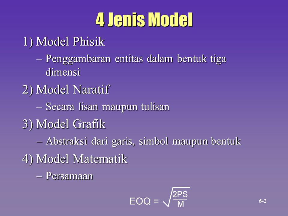 4 Jenis Model 1) Model Phisik –Penggambaran entitas dalam bentuk tiga dimensi 2) Model Naratif –Secara lisan maupun tulisan 3) Model Grafik –Abstraksi