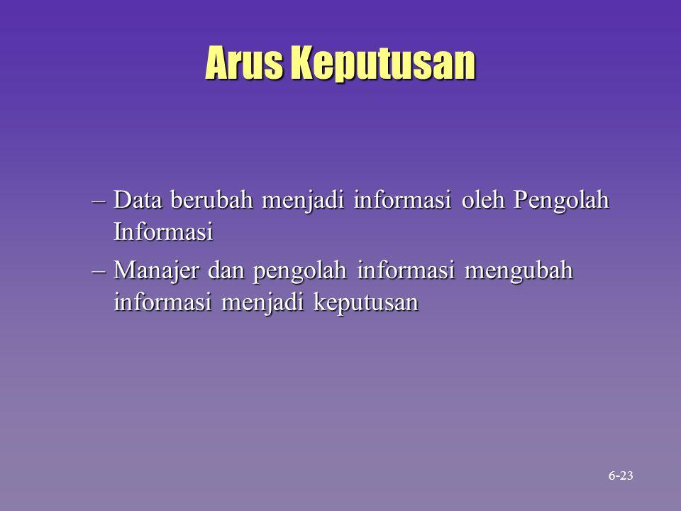 Arus Keputusan –Data berubah menjadi informasi oleh Pengolah Informasi –Manajer dan pengolah informasi mengubah informasi menjadi keputusan 6-23