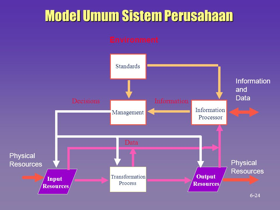 Model Umum Sistem Perusahaan Standards Management Information Processor Output Resources Transformation Process Input Resources Data InformationDecisi