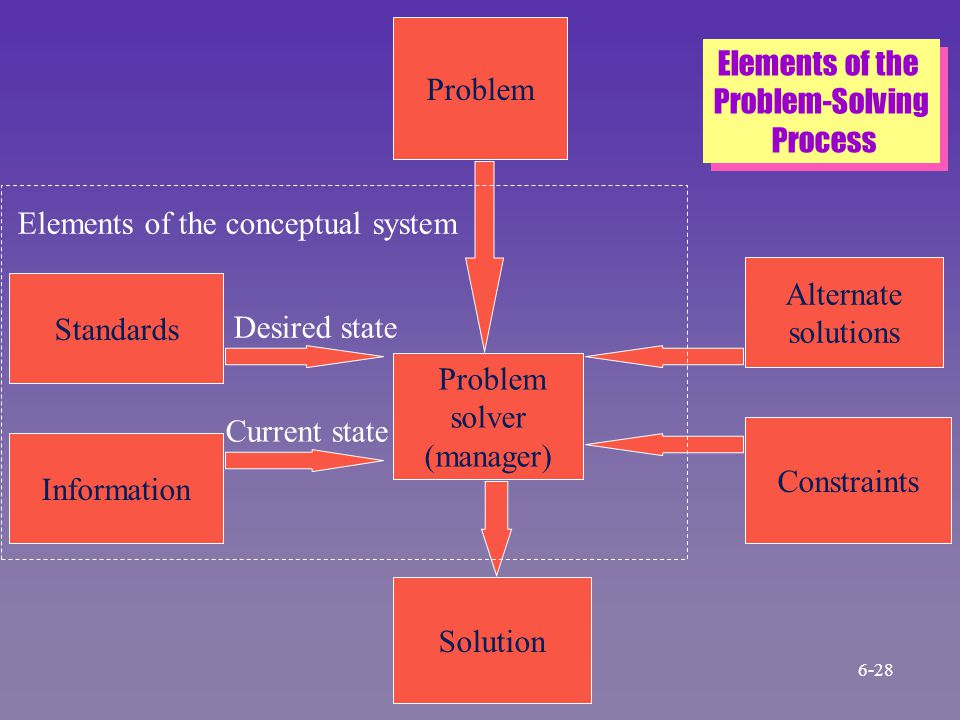 Problem Standards Information Problem solver (manager) Solution Alternate solutions Constraints Desired state Current state Elements of the conceptual