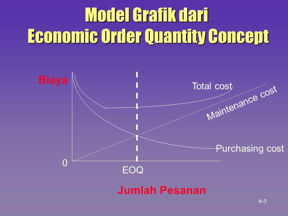 Biaya Jumlah Pesanan 0 EOQ Total cost Maintenance cost Purchasing cost Model Grafik dari Economic Order Quantity Concept Economic Order Quantity Concept 6-3