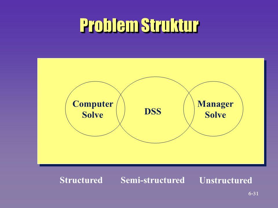 Problem Struktur DSS Computer Solve Manager Solve StructuredSemi-structured Unstructured 6-31