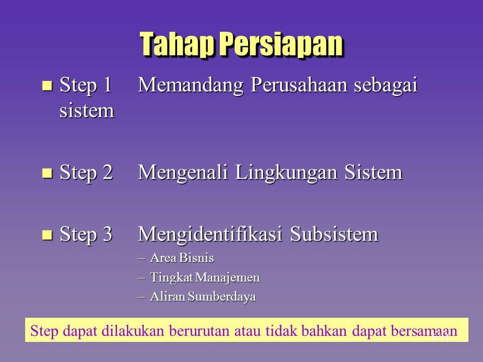 Tahap Persiapan n Step 1Memandang Perusahaan sebagai sistem n Step 2Mengenali Lingkungan Sistem n Step 3 Mengidentifikasi Subsistem –Area Bisnis –Ting