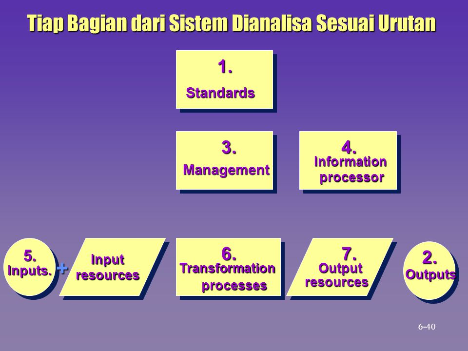 1. Standards 3. Management 4. Informationprocessor 5. Inputresources 6. Transformation processes 7. Output resources 2. Outputs Tiap Bagian dari Siste