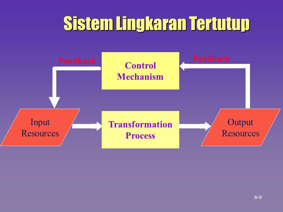 Management Transformation Process Input Resources Output Resources Information Sistem Pengendalian Manajemen 6-10