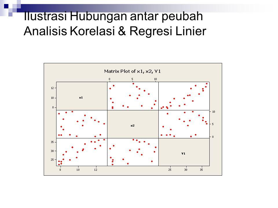 Ilustrasi Hubungan antar peubah Analisis Korelasi & Regresi Linier
