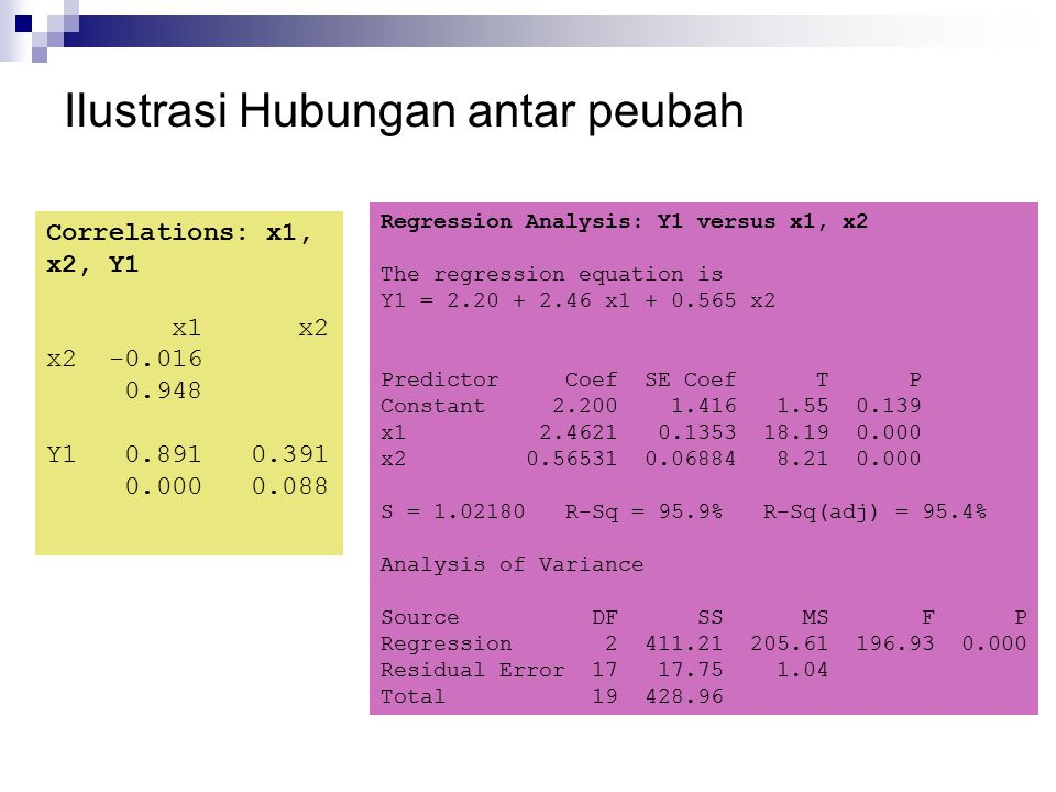 Ilustrasi Hubungan antar peubah Correlations: x1, x2, Y1 x1 x2 x2 -0.016 0.948 Y1 0.891 0.391 0.000 0.088 Regression Analysis: Y1 versus x1, x2 The re