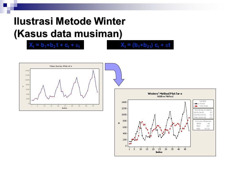 Ilustrasi Metode Winter (Kasus data musiman) X t = b 1 +b 2 t + c t +  t X t = (b 1 +b 2 t ) c t +  t