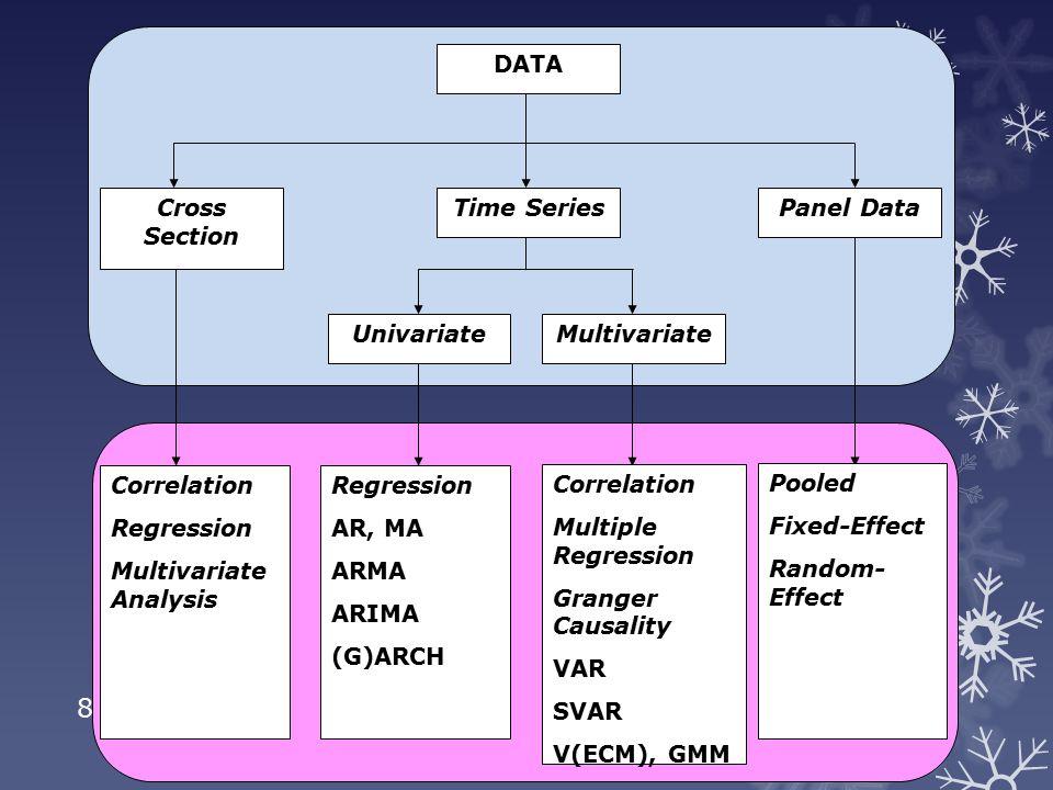 Karakteristik data time series yang stasioner dan tidak stasioner Data pada level (unit atau log) relatif tidak Stasioner Data pada first difference (unit atau log) relatif akan stasioner