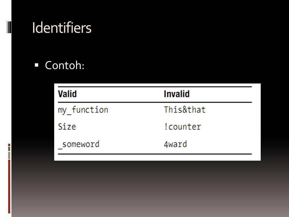 Identifiers  Contoh: