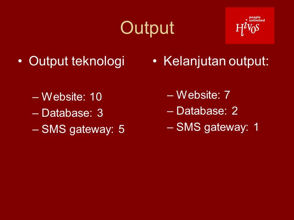 Output Output teknologi –Website: 10 –Database: 3 –SMS gateway: 5 Kelanjutan output: –Website: 7 –Database: 2 –SMS gateway: 1