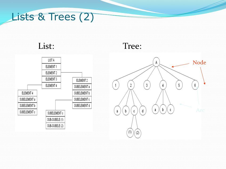 Lists & Trees (2) List:Tree: Node Arc
