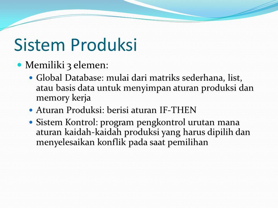 Sistem Produksi Memiliki 3 elemen: Global Database: mulai dari matriks sederhana, list, atau basis data untuk menyimpan aturan produksi dan memory ker
