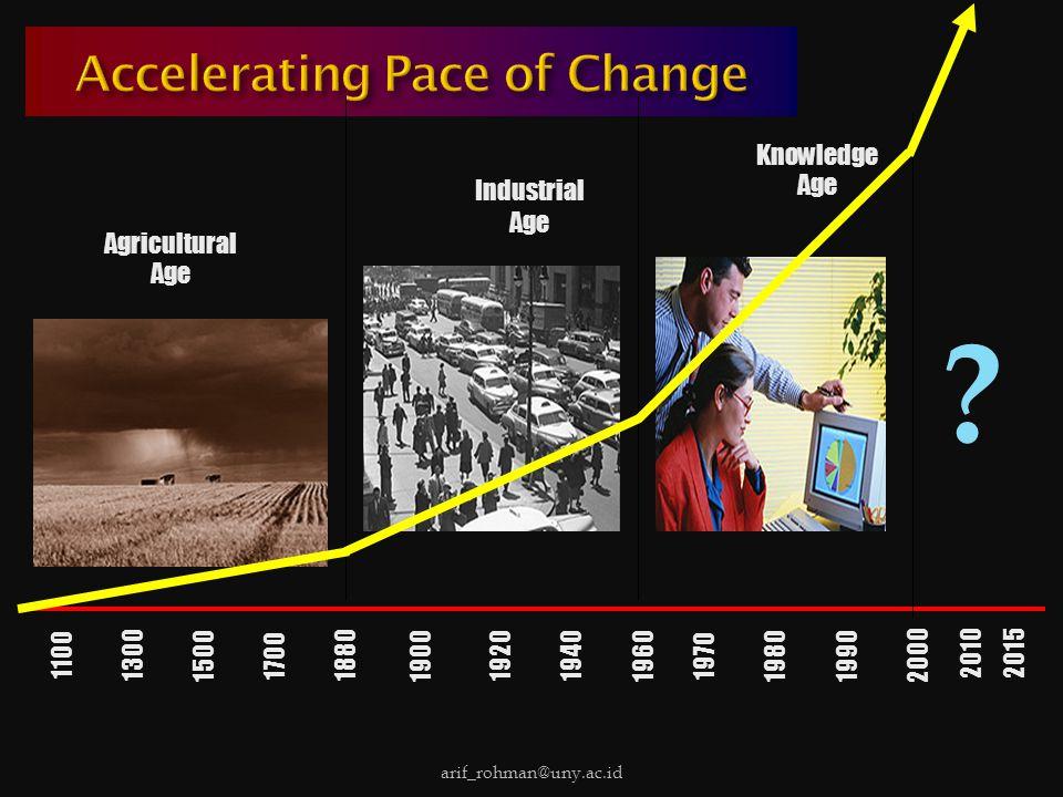  Trend perkemb masa depan masy dunia menuju pada situasi yg semakin kompleks  Menuntut adanya kolaborasi, interdependensi, dan suplementasi antar masy/ bangsa.
