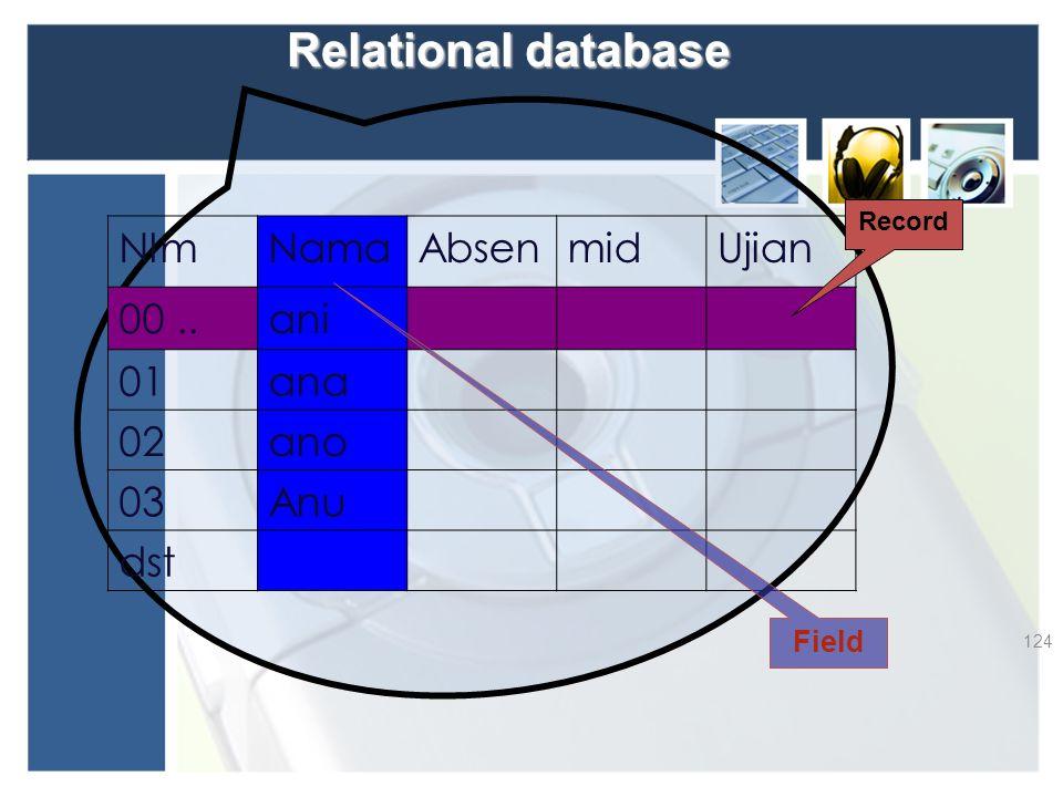 Relational database 124 NImNamaAbsenmidUjian 00..ani 01ana 02ano 03Anu dst Record Field