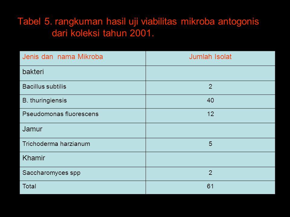 Tabel 5. rangkuman hasil uji viabilitas mikroba antogonis dari koleksi tahun 2001. Jenis dan nama MikrobaJumlah Isolat bakteri Bacillus subtilis2 B. t