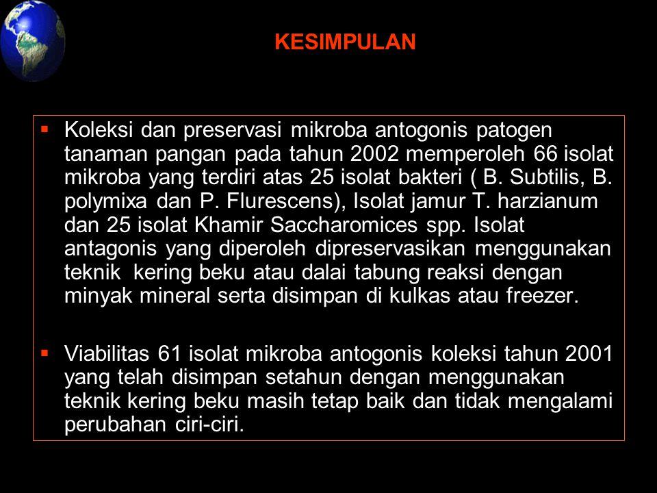 KESIMPULAN  Koleksi dan preservasi mikroba antogonis patogen tanaman pangan pada tahun 2002 memperoleh 66 isolat mikroba yang terdiri atas 25 isolat