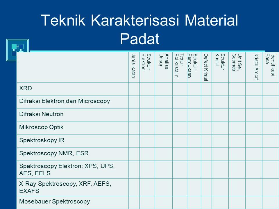 A. Setiabudi Teknik Karakterisasi Material Padat Jenis IkatanStrukturElektronAnalisaUnsurTexturPolikristalinStrukturPermukaanDefect KristalStrukturKri