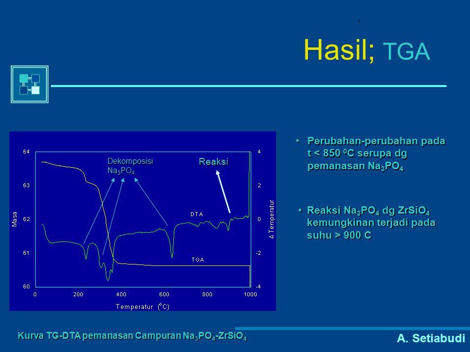 A. Setiabudi Hasil; TGA Kurva TG-DTA pemanasan Campuran Na 3 PO 4 -ZrSiO 4 Dekomposisi Na 3 PO 4 Reaksi Perubahan-perubahan pada t < 850 0 C serupa dg