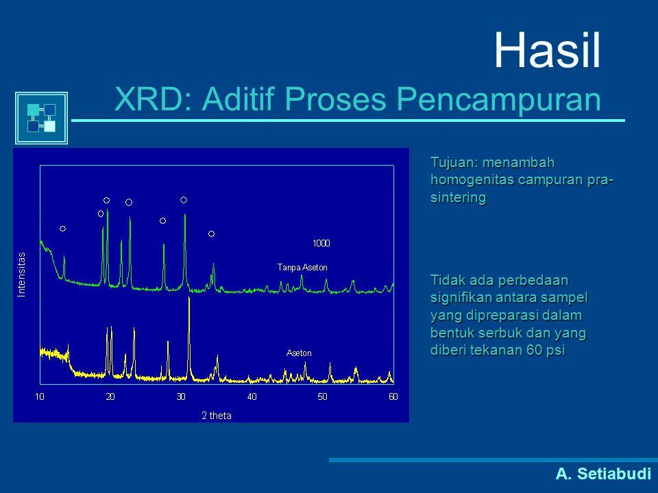 A. Setiabudi Hasil XRD: Aditif Proses Pencampuran Tidak ada perbedaan signifikan antara sampel yang dipreparasi dalam bentuk serbuk dan yang diberi te