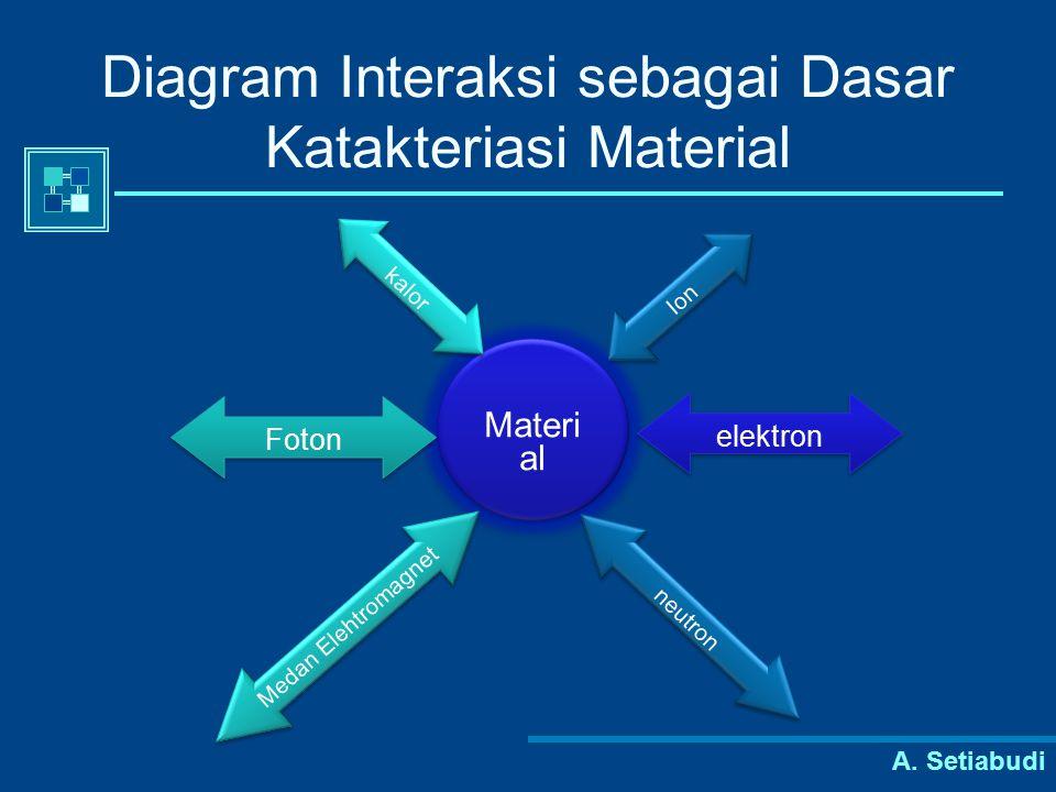 A. Setiabudi Diagram Interaksi sebagai Dasar Katakteriasi Material Materi al Foton elektron Medan Elehtromagnet neutron Ion kalor