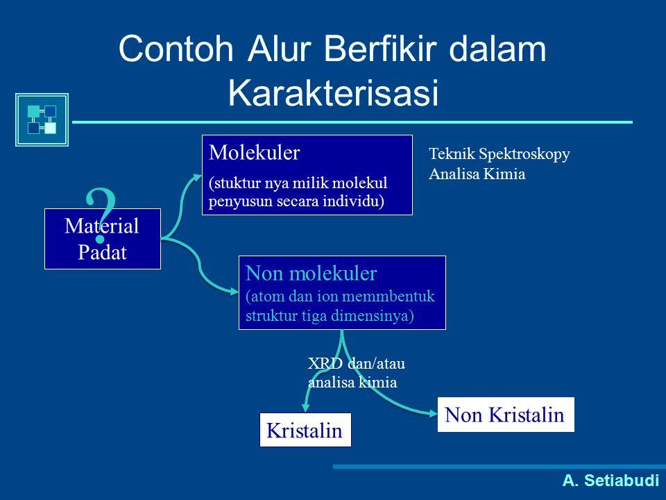 A. Setiabudi Contoh Alur Berfikir dalam Karakterisasi Material Padat ? Molekuler (stuktur nya milik molekul penyusun secara individu) Non molekuler (a