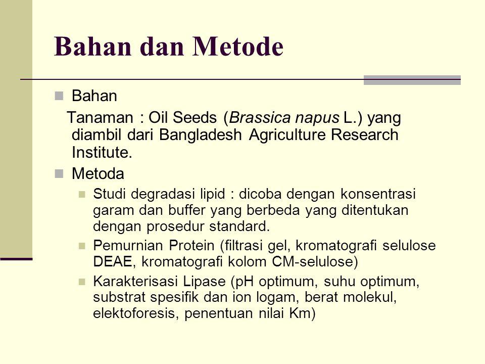 Bahan dan Metode Bahan Tanaman : Oil Seeds (Brassica napus L.) yang diambil dari Bangladesh Agriculture Research Institute. Metoda Studi degradasi lip