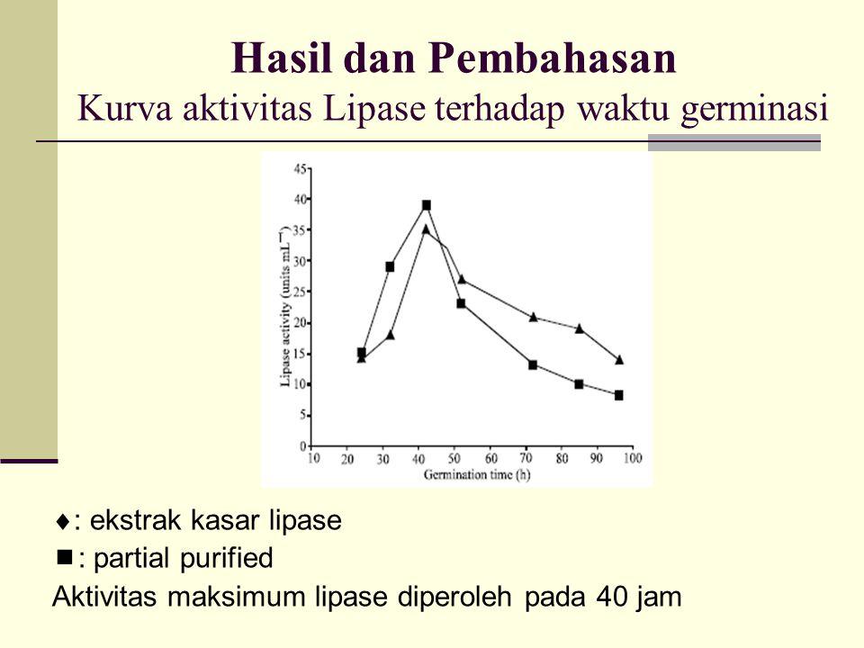 Hasil dan Pembahasan Kurva aktivitas Lipase terhadap waktu germinasi  : ekstrak kasar lipase  : partial purified Aktivitas maksimum lipase diperoleh pada 40 jam