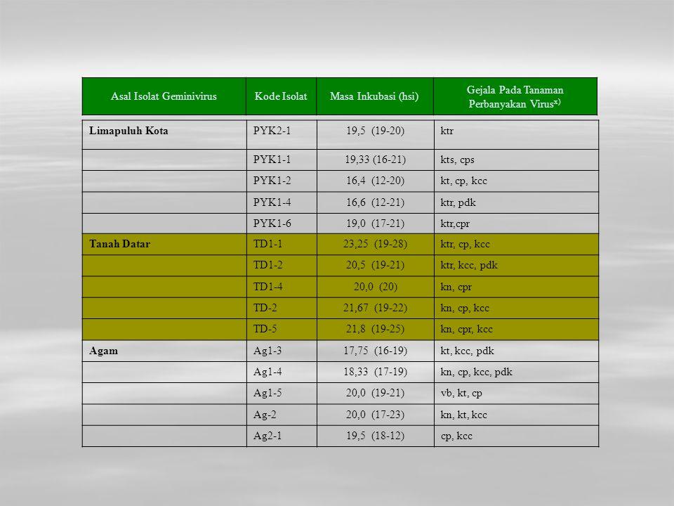 Limapuluh KotaPYK2-119,5 (19-20)ktr PYK1-119,33 (16-21)kts, cps PYK1-216,4 (12-20)kt, cp, kcc PYK1-416,6 (12-21)ktr, pdk PYK1-619,0 (17-21)ktr,cpr Tan