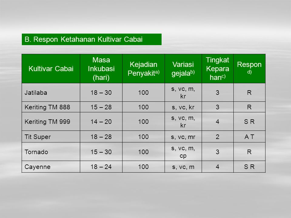 Kultivar Cabai Masa Inkubasi (hari) Kejadian Penyakit a) Variasi gejala b) Tingkat Kepara han c) Respon d) Jatilaba18 – 30100 s, vc, m, kr 3R Keriting
