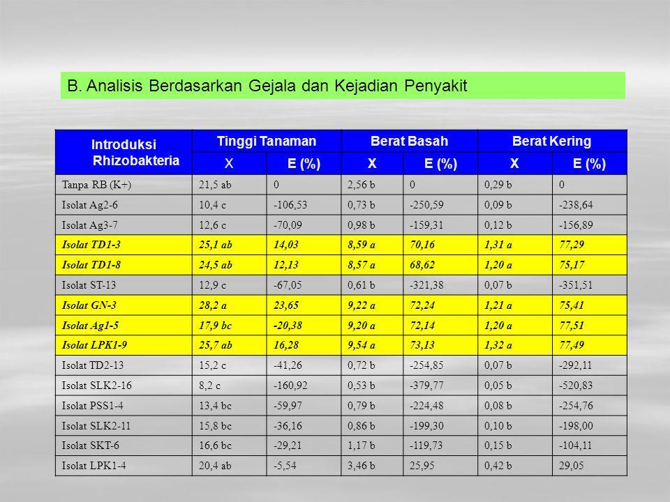 Introduksi Rhizobakteria Tinggi TanamanBerat BasahBerat Kering XE (%)X X Tanpa RB (K+)21,5 ab02,56 b00,29 b0 Isolat Ag2-610,4 c-106,530,73 b-250,590,0