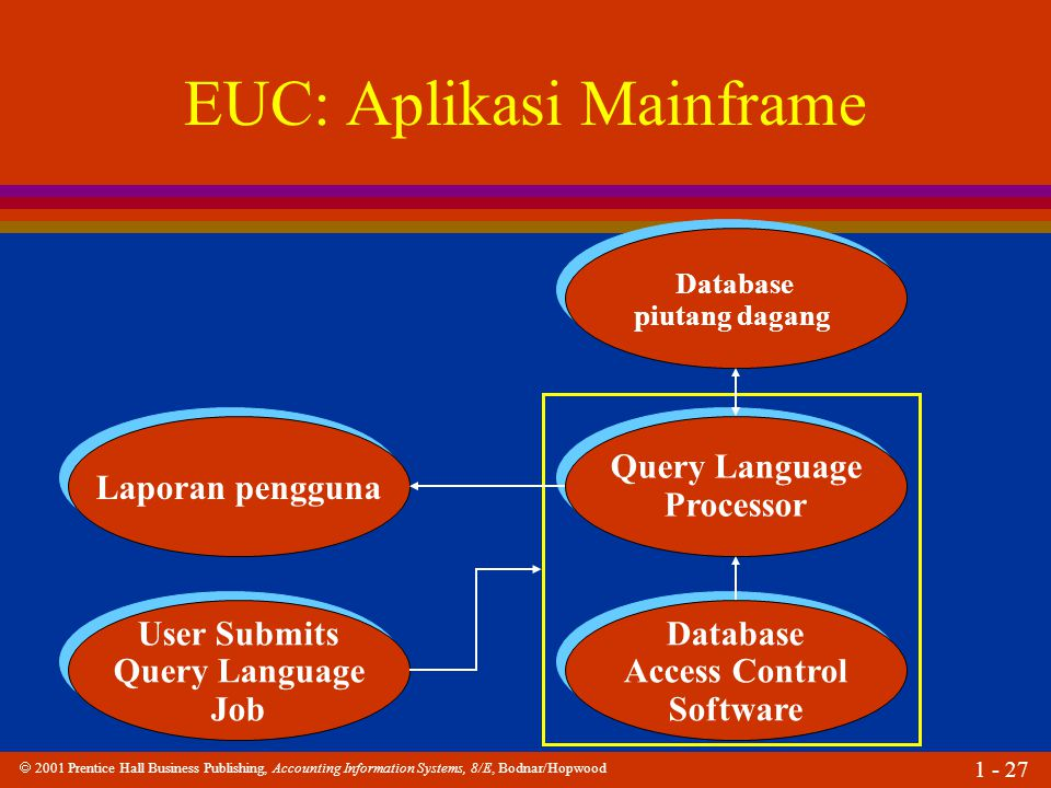  2001 Prentice Hall Business Publishing, Accounting Information Systems, 8/E, Bodnar/Hopwood 1 - 27 User Submits Query Language Job User Submits Query Language Job Laporan pengguna Database piutang dagang Database piutang dagang Query Language Processor Query Language Processor Database Access Control Software Database Access Control Software EUC: Aplikasi Mainframe