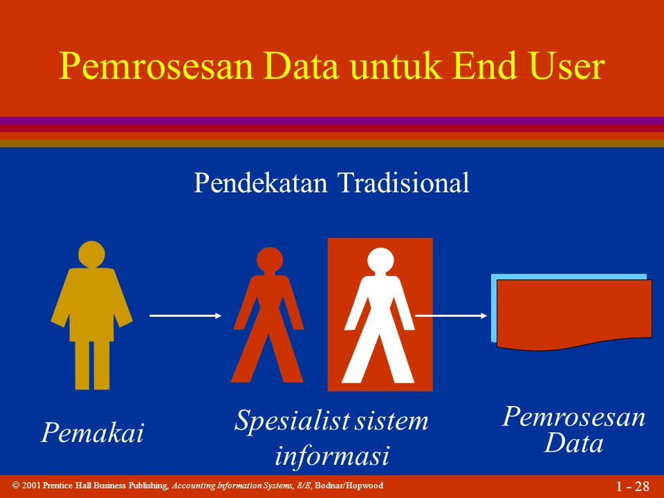  2001 Prentice Hall Business Publishing, Accounting Information Systems, 8/E, Bodnar/Hopwood 1 - 28 Pendekatan Tradisional Pemakai Spesialist sistem informasi Pemrosesan Data untuk End User Pemrosesan Data