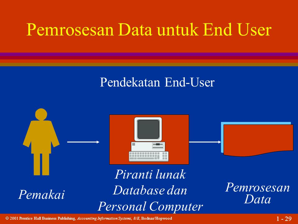  2001 Prentice Hall Business Publishing, Accounting Information Systems, 8/E, Bodnar/Hopwood 1 - 29 Pemrosesan Data untuk End User Pendekatan End-User Pemakai Piranti lunak Database dan Personal Computer Pemrosesan Data