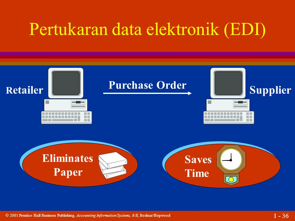  2001 Prentice Hall Business Publishing, Accounting Information Systems, 8/E, Bodnar/Hopwood 1 - 36 Pertukaran data elektronik (EDI) R etailerSupplier Purchase Order Eliminates Paper Eliminates Paper Saves Time Saves Time