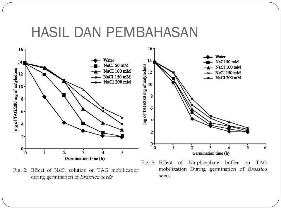 HASIL DAN PEMBAHASAN Adanya aktivitas lipase yang tinggi, menyebabkan komponen lemak dalam biji kanola menurun secara drastis.