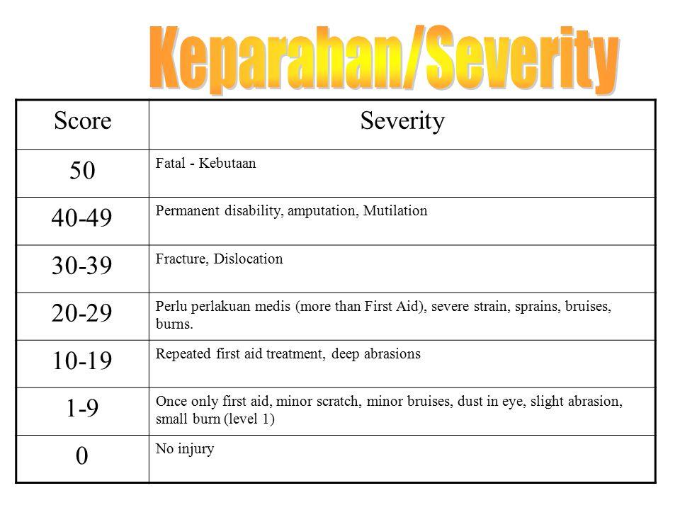 Severity 0-50 ScoreKelas 3 A minor hazard within an acceptable level of risk.