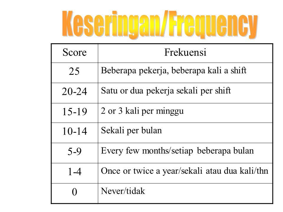 ScoreSeverity 50 Fatal - Kebutaan 40-49 Permanent disability, amputation, Mutilation 30-39 Fracture, Dislocation 20-29 Perlu perlakuan medis (more tha