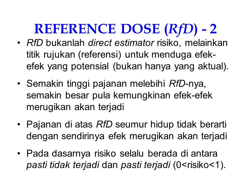 a b c Dosis Respon r d Ekstrapolasi linier (linearized model) Kurva Teoretis Dosis-Respon Karsinogenik