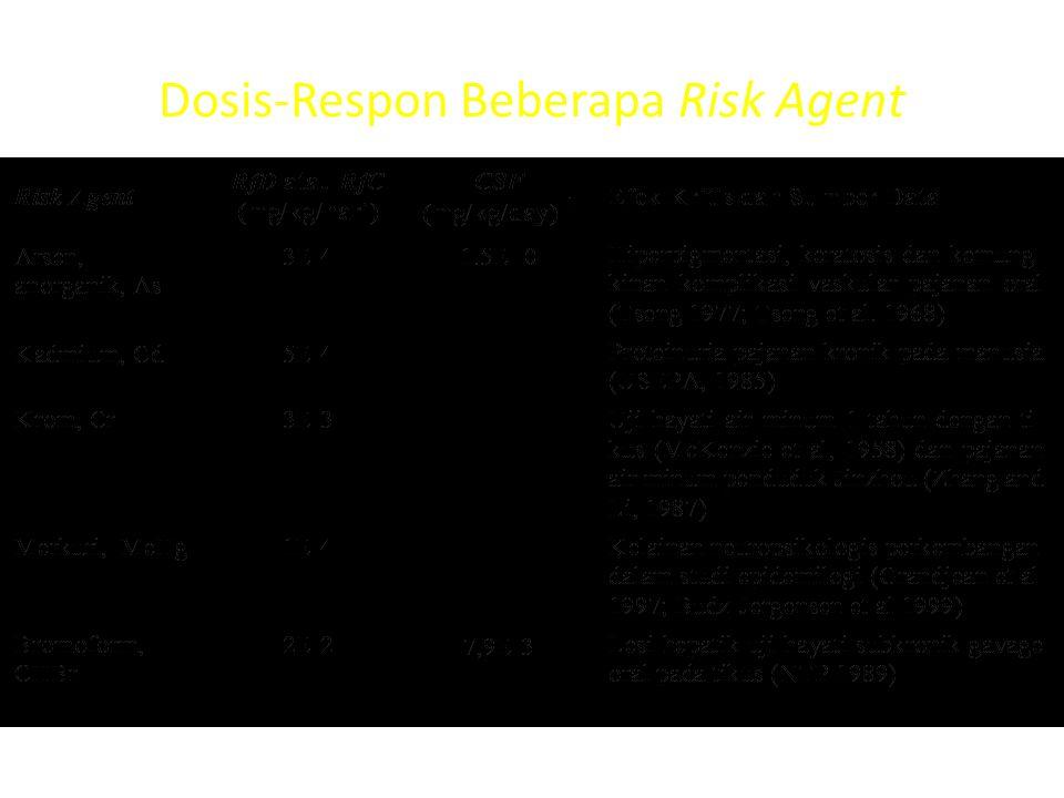 REFERENCE DOSE ( RfD ) - 4 Modifying Factor (MF) Faktor yang digunakan untuk menurunkan RfD dari data eksperimen hewan uji atau studi epidemiologi, de