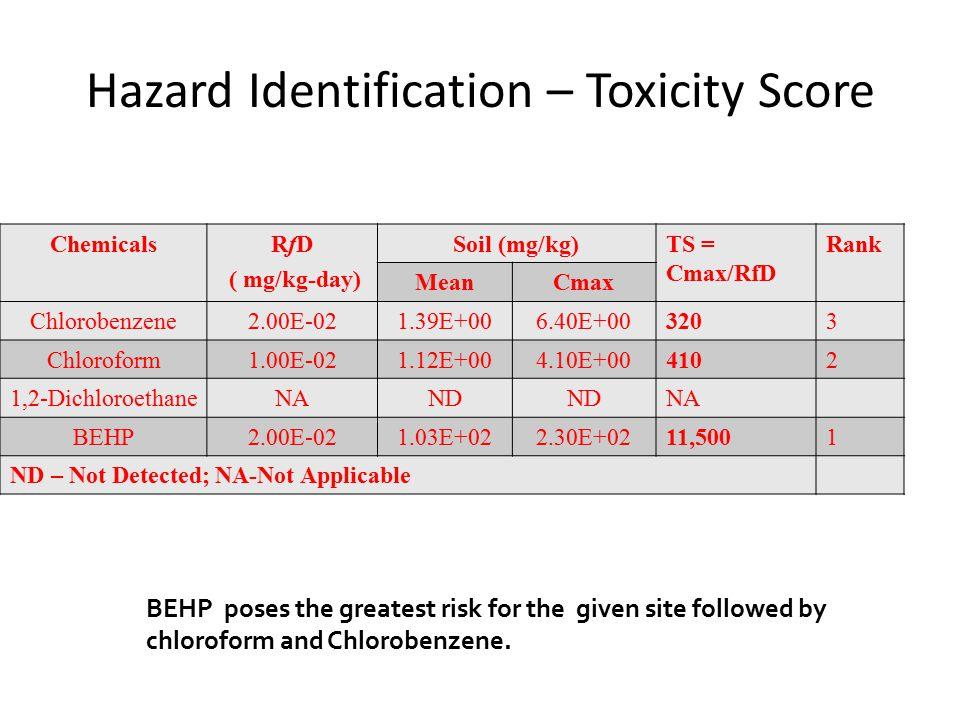 Hazard Identification – Toxicity Score ChemicalsRfD ( mg/kg-day) Soil (mg/kg) MeanC max Chlorobenzene2.00E-021.39E+006.40E+00 Chloroform1.00E-021.12E+