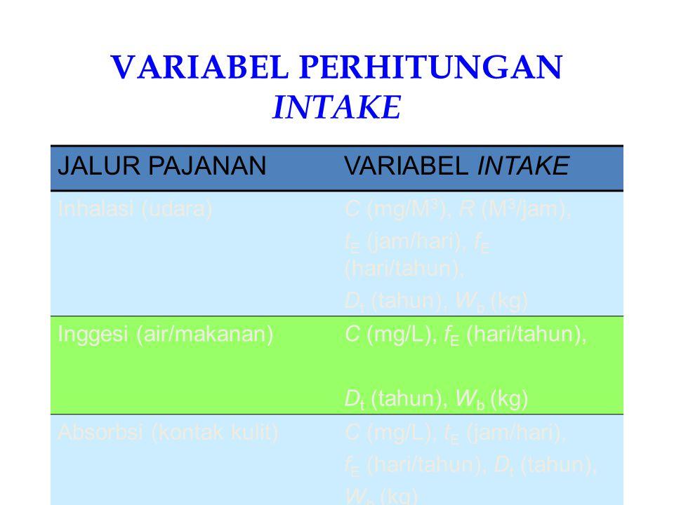 RISK as health effect Intake ( I ) Environment ( C ) Anthropometry ( R, W b ) Activity Pattern ( t E, f E, D t ) RfD NOAEL, LOAEL Toxicity Assessment UF, MF Scenarios for I = RfC by manipulating I C reduction t E, f E, D t minimization Anthropometric Intervention Legal/Adm Intervention EQA SURVEY Animal test, epid (human & molecular), SRR Data & informasi yang dibutuhkan untuk Analisis Risiko Technology Intervention Abdur Rahman©2004