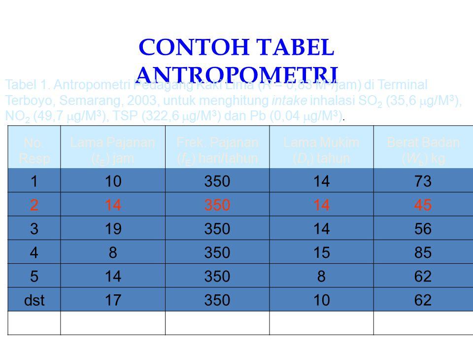 US-EPA Default Exposure Factor Land Use Exposure Pathway Daily Intake Exposure Frequency Exposure Duration Body Weight ResidensialAir Minum Tanah & debu Inhalasi kontaminan 2L (dewasa) 1 L (anak) 100 mg (dewasa) 200 mg (anak) 20 M 3 (dewasa) 12 M 3 (anak) 350 hari/tahun 30 tahun 6 tahun 24 tahun 30 tahun 70 kg (dewasa) 15 kg (anak) 70 kg (dewasa) Industri & Komersial Air minum Tanah & debu Inhalasi 1 L 50 mg 20 M 3 (hari kerja) 250 hari/tahun25 tahun70 kg (dewasa) PertanianKonsumsi tanaman 42 g (bebuahan) 80 g (sayuran) 350 hari/tahun30 tahun70 kg (dewasa) RekreasiKonsumsi ikan lokal 54 g350 hari/tahun30 tahun70 kg (dewasa) Abdur Rahman©2004