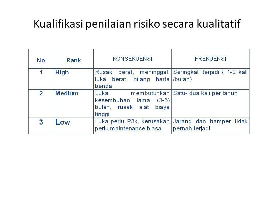 E. PENILAIAN RISIKO SECARA KUALITATIF 3/29/20155
