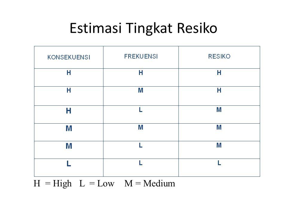 Kualifikasi penilaian risiko secara kualitatif
