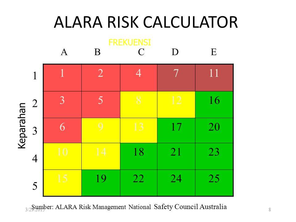 ALARA RISK CALCULATOR 124711 3581216 69131720 1014182123 1519222425 3/29/20158 A B C D E 1234512345 Sumber: ALARA Risk Management National Safety Council Australia Keparahan FREKUENSI