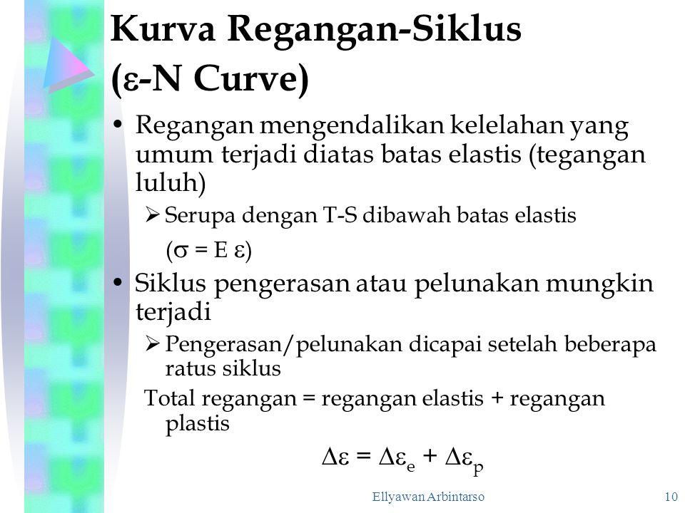 Ellyawan Arbintarso 10 Kurva Regangan-Siklus (  -N Curve) Regangan mengendalikan kelelahan yang umum terjadi diatas batas elastis (tegangan luluh) 
